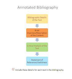 MLA Annotated Bibliography Orlov